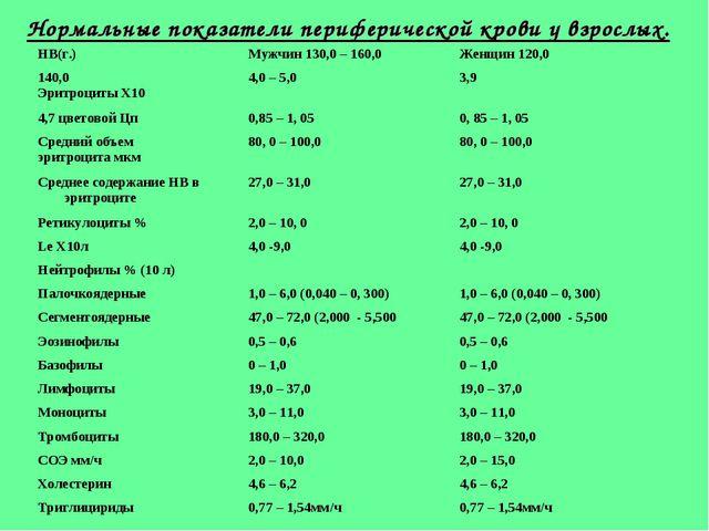 Нормальные показатели периферической крови у взрослых.