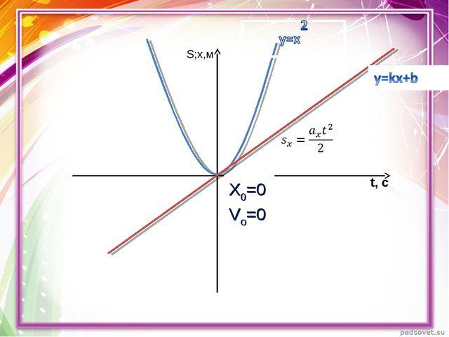 t, с Х0=0 Vo=0 S;х,м