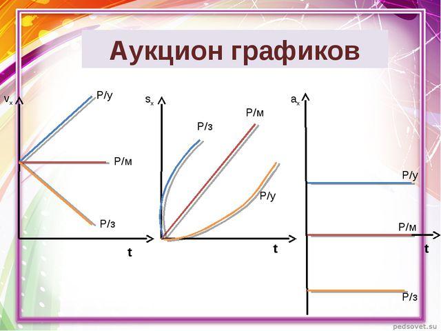 Аукцион графиков t t t Р/у Р/м Р/з Р/з Р/м Р/у vх sx ax Р/з Р/м Р/у