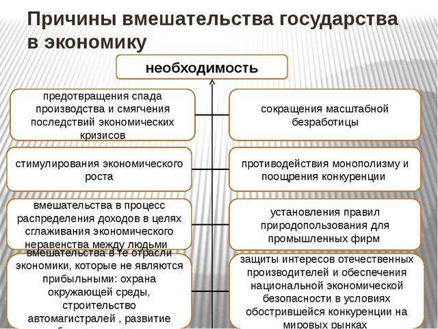 Причины вмешательства государства в экономику противодействия монополизму и п...