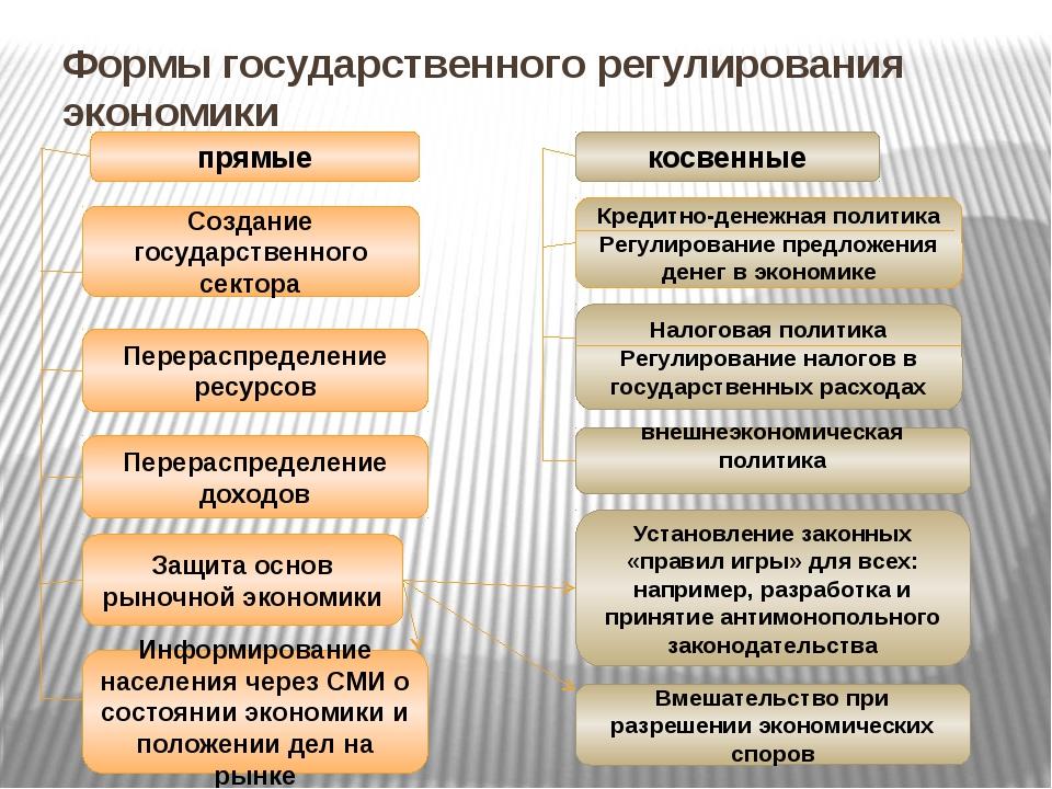 Формы государственного регулирования экономики косвенные прямые Создание госу...
