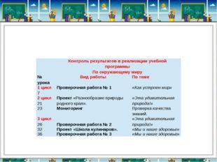 Контроль результатов в реализации учебной программы По окружающему миру  №