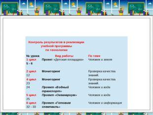 Контроль результатов в реализации учебной программы по технологии  № урока