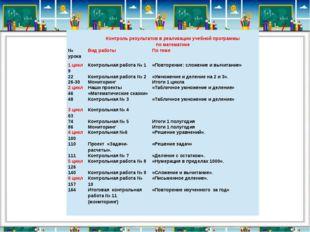 Контроль результатов в реализации учебной программы по математике № урока Ви