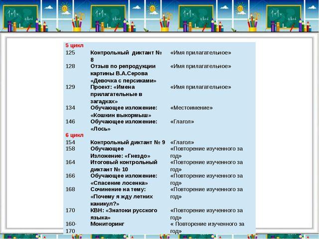 5 цикл 125 Контрольный диктант № 8 «Имя прилагательное» 128 Отзыв по репродук...