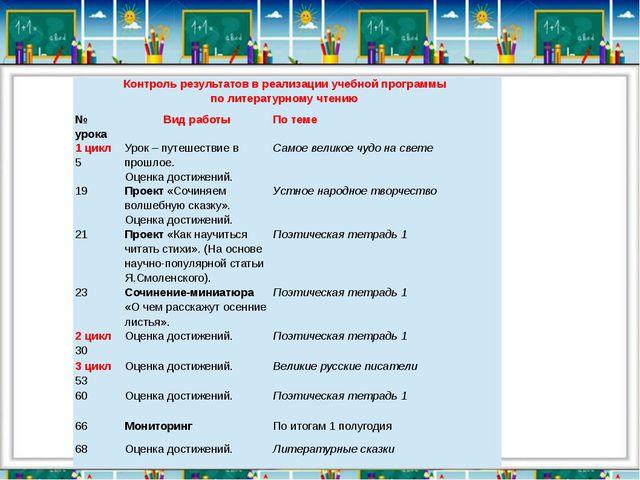 Контроль результатов в реализации учебной программы по литературному чтению №...