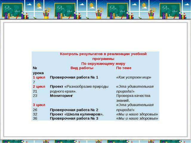 Контроль результатов в реализации учебной программы По окружающему миру  №...