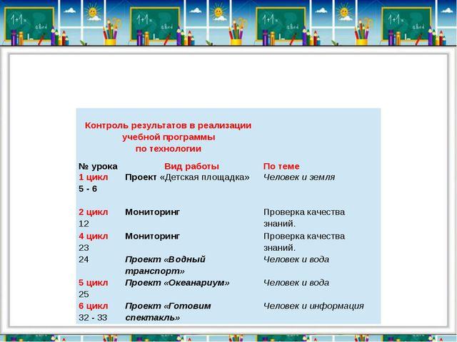 Контроль результатов в реализации учебной программы по технологии  № урока...