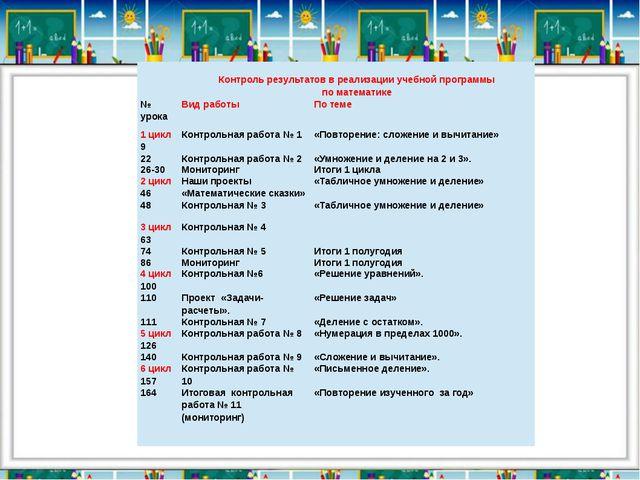 Контроль результатов в реализации учебной программы по математике № урока Ви...