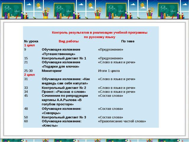 Контроль результатов в реализации учебной программы по русскому языку № урок...