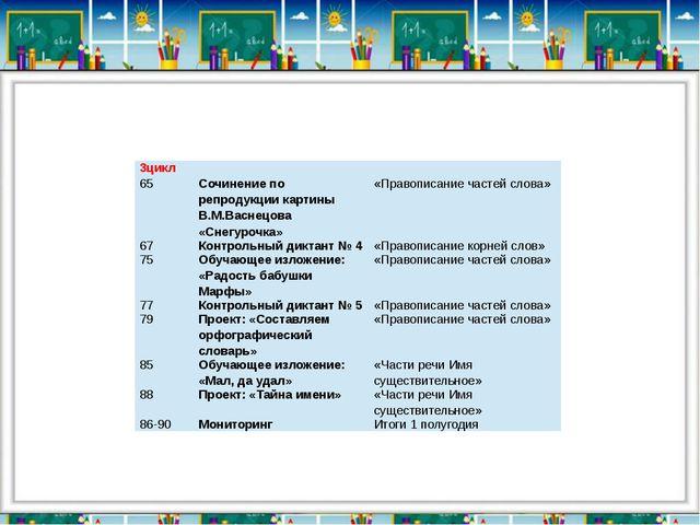 3цикл 65 Сочинение по репродукции картины В.М.Васнецова «Снегурочка» «Правопи...