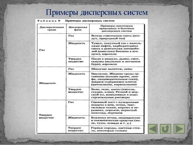 Примеры дисперсных систем