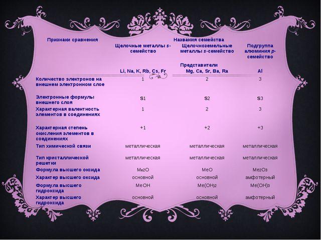 Признаки сравненияНазвания семейства Щелочные металлы s-семействоЩелочнозе...