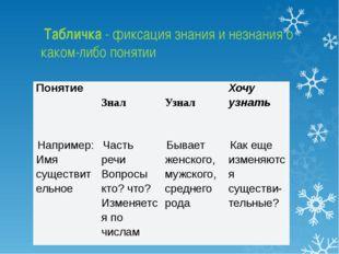 Табличка - фиксация знания и незнания о каком-либо понятии Понятие  Знал