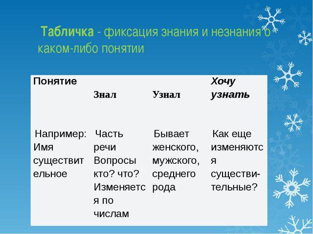 Табличка - фиксация знания и незнания о каком-либо понятии Понятие  Знал ...