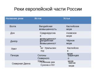 Реки европейской части России Волга Валдайская возвышенность Каспийское море
