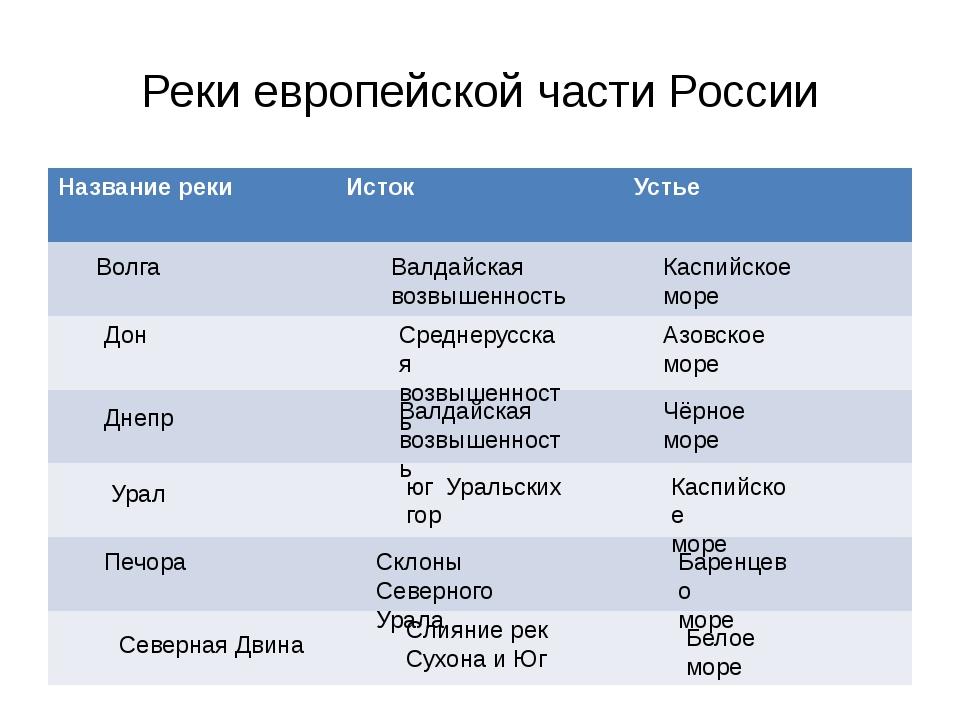 Реки европейской части России Волга Валдайская возвышенность Каспийское море...