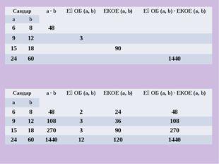 Сандар а ∙b ЕҮОБ (а,b) ЕКОЕ (а,b) ЕҮОБ (а,b) ∙ ЕКОЕ (а,b) а b 6 8 48 9 12 3 1