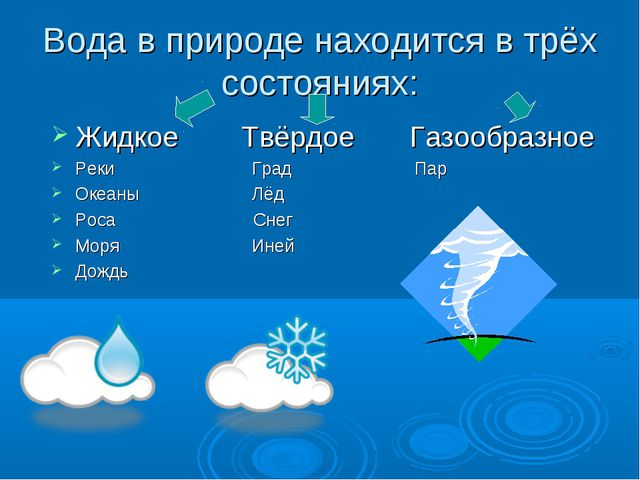 Вода в природе находится в трёх состояниях: Жидкое Твёрдое Газообразное Реки...
