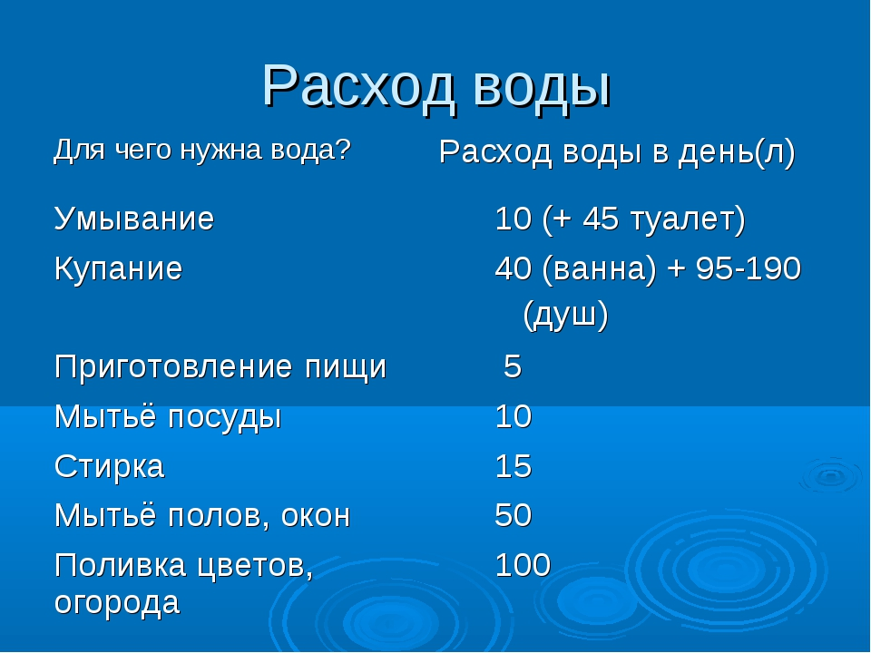 Расход воды Для чего нужна вода?Расход воды в день(л) Умывание 10 (+ 45 туа...