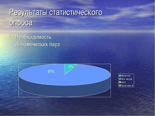 Результаты статистического опроса Необходимость динамических пауз 97% 3%