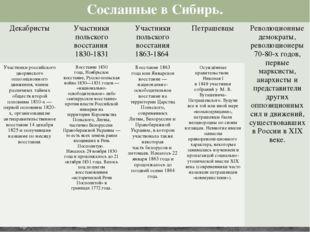 Сосланные в Сибирь. Декабристы Участники польского восстания 1830-1831 Участн