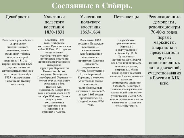 Сосланные в Сибирь. Декабристы Участники польского восстания 1830-1831 Участн...