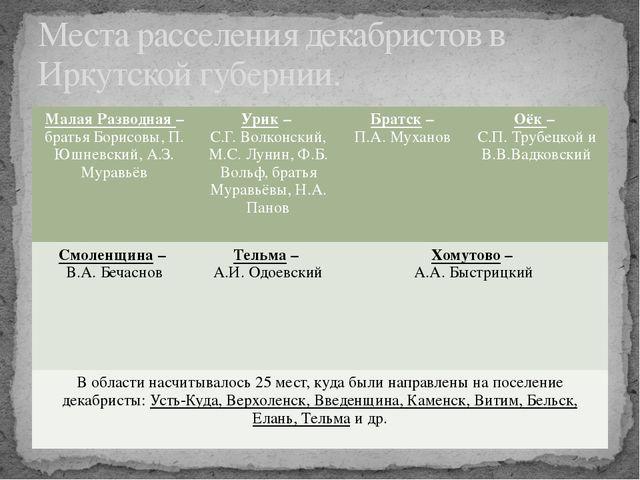 Места расселения декабристов в Иркутской губернии. Малая Разводная–братья Бор...