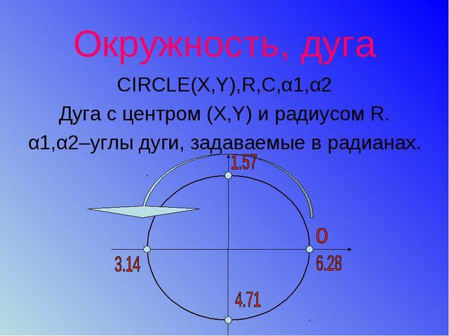 Окружность, дуга CIRCLE(X,Y),R,C,α1,α2 Дуга с центром (X,Y) и радиусом R. α1,...