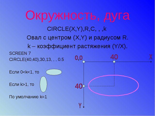 Окружность, дуга CIRCLE(X,Y),R,C, , ,k Овал с центром (X,Y) и радиусом R. k –...