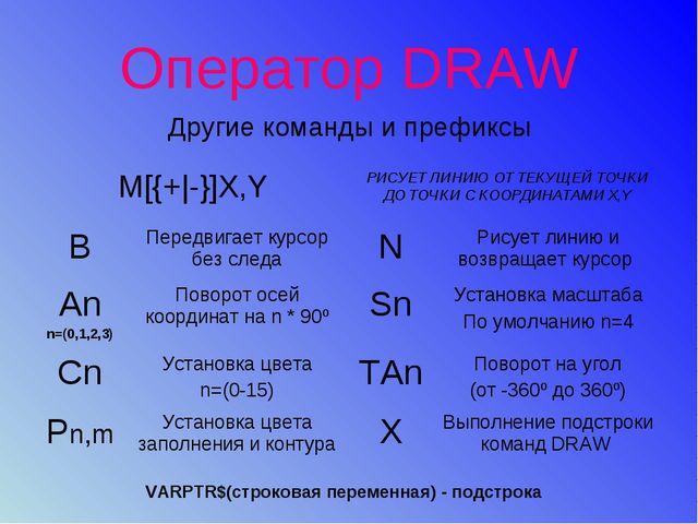 Оператор DRAW VARPTR$(строковая переменная) - подстрока
