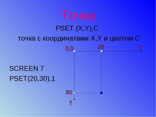 Точка PSET (X,Y),С точка с координатами Х,Y и цветом С SCREEN 7 PSET(20,30),1