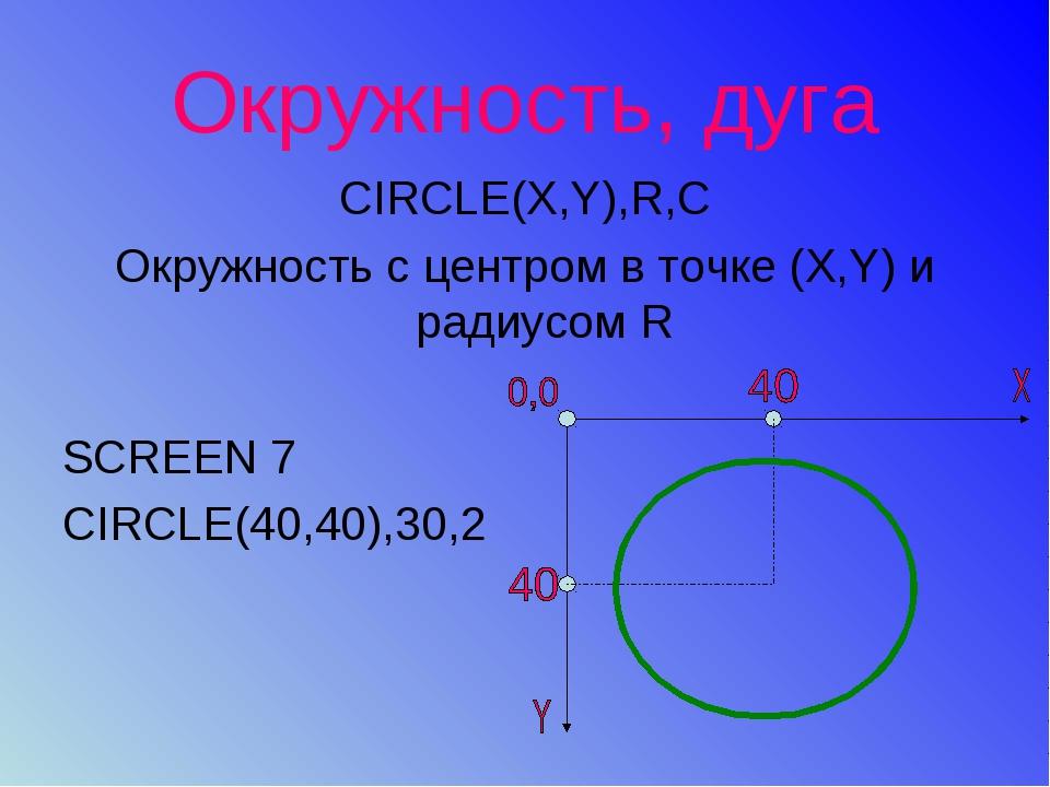 Окружность, дуга CIRCLE(X,Y),R,C Окружность с центром в точке (X,Y) и радиусо...