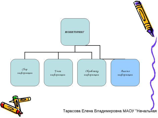 """Тарасова Елена Владимировна МАОУ """"Начальная общеобразовательная школа"""" Москва..."""