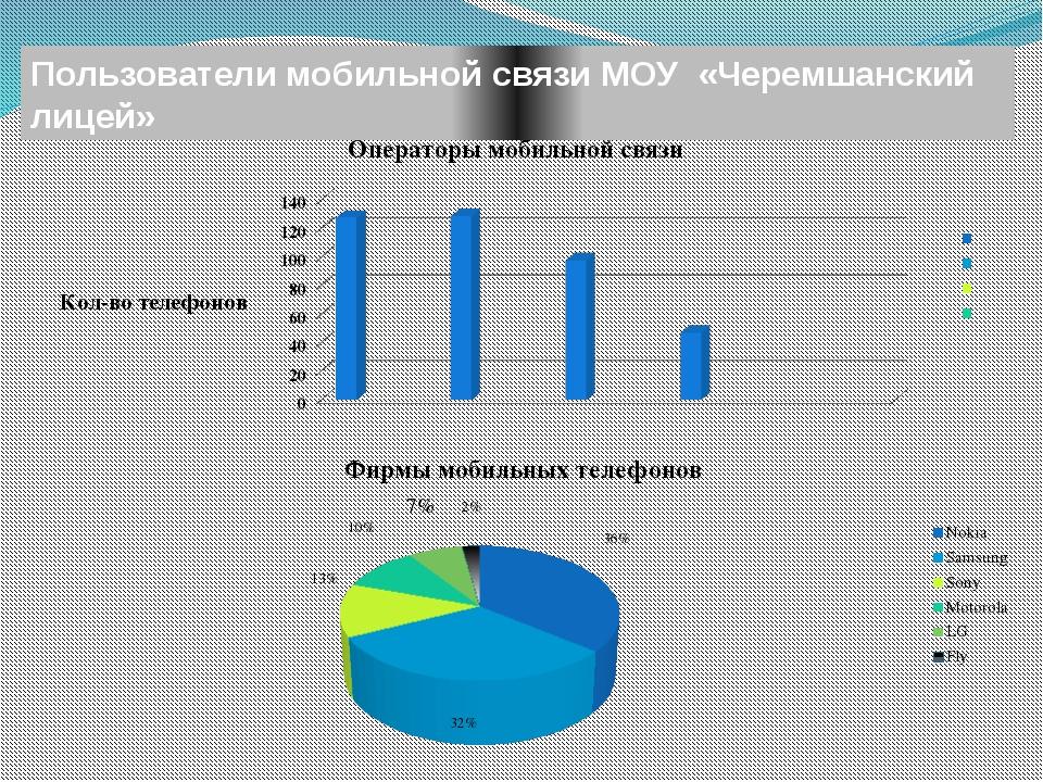 Пользователи мобильной связи МОУ «Черемшанский лицей»