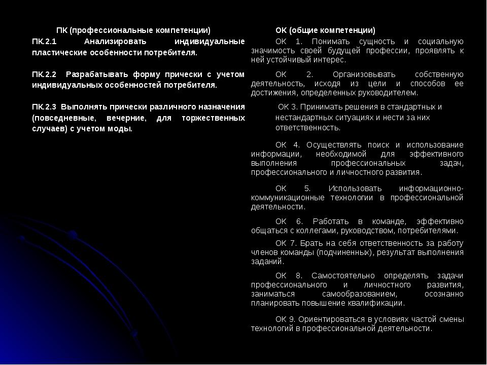 ПК (профессиональные компетенции)ОК (общие компетенции) ПК.2.1 Анализировать...