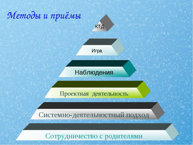 Методы и приёмы Сотрудничество с родителями Системно-деятельностный подход Пр...