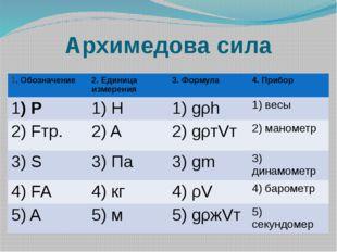 Архимедова сила 1. Обозначение 2. Единица измерения 3. Формула 4. Прибор 1)P