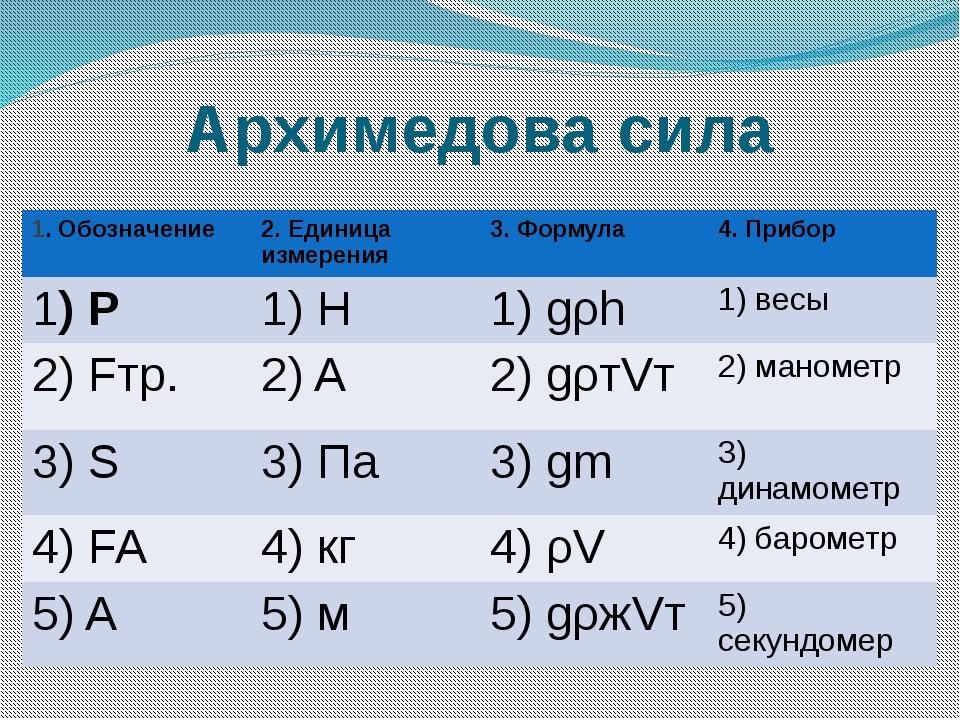 Архимедова сила 1. Обозначение 2. Единица измерения 3. Формула 4. Прибор 1)P...