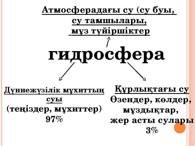 гидросфера Дүниежүзілік мұхиттың суы (теңіздер, мұхиттер) 97% Құрлықтағы су...