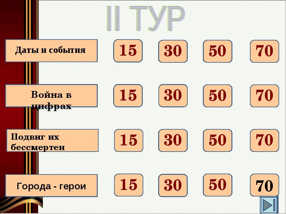 Города - герои 70 50 30 15 70 50 30 15 70 50 30 15 70 50 30 15 Даты и события...