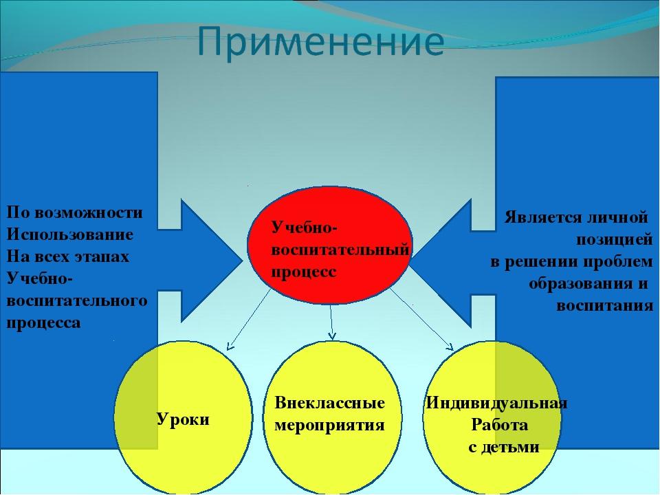 По возможности Использование На всех этапах Учебно-воспитательного процесса Я...