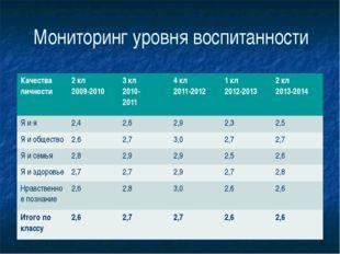 Мониторинг уровня воспитанности Качества личности 2кл 2009-2010 3кл 2010- 201