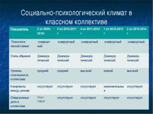 Социально-психологический климат в классном коллективе Показатель 2кл2009-201