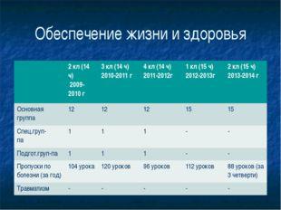 Обеспечение жизни и здоровья 2кл(14ч) 2009-2010 г 3кл(14 ч) 2010-2011 г 4 кл