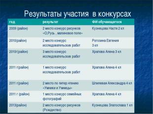 Результаты участия в конкурсах год результат ФИ обучающегося 2009 (район) 2 м