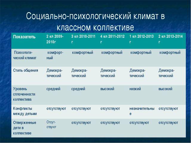 Социально-психологический климат в классном коллективе Показатель 2кл2009-201...