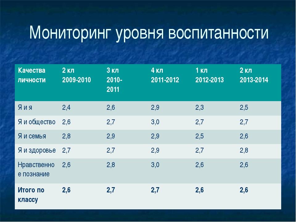 Мониторинг уровня воспитанности Качества личности 2кл 2009-2010 3кл 2010- 201...