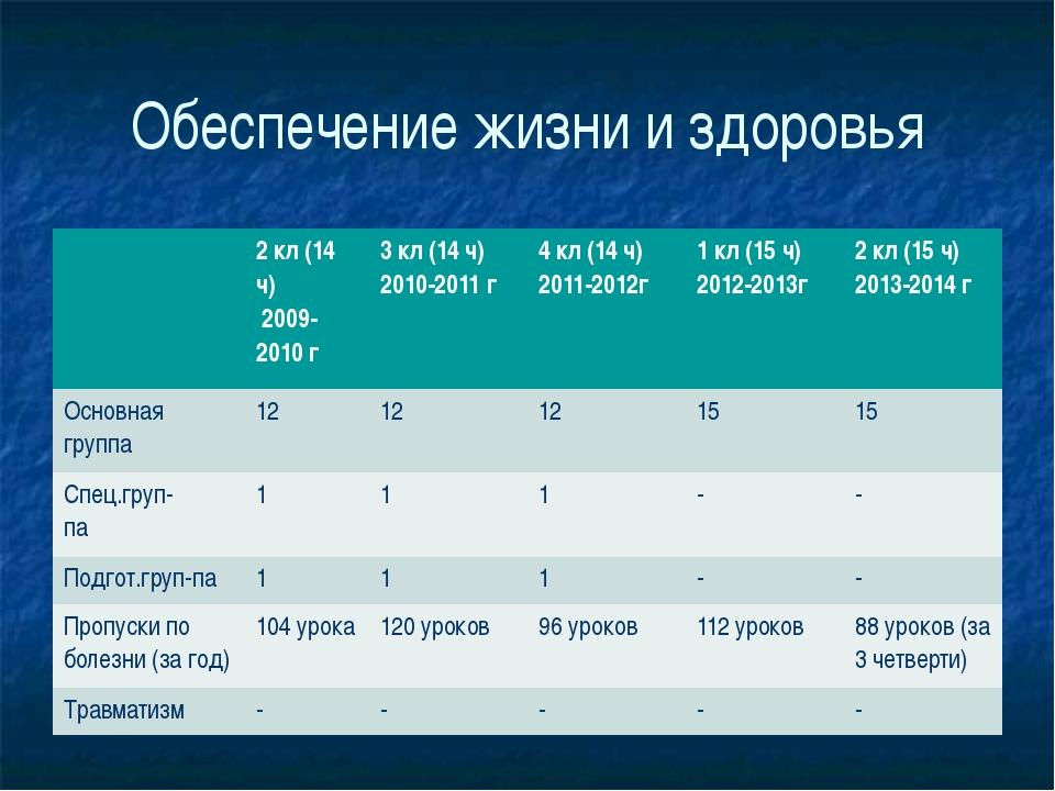 Обеспечение жизни и здоровья 2кл(14ч) 2009-2010 г 3кл(14 ч) 2010-2011 г 4 кл...