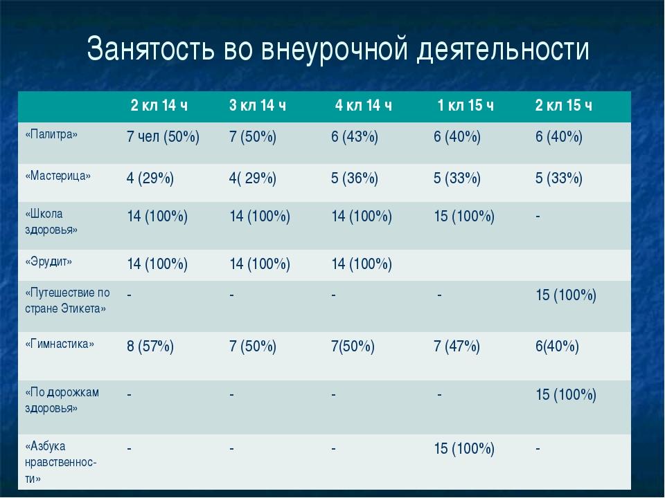 Занятость во внеурочной деятельности 2кл14 ч 3кл14 ч 4кл14 ч 1кл15 ч 2кл15 ч...